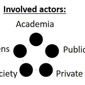 Image legend:  The circles filled with black colour show which actors are involved in the respective case study.