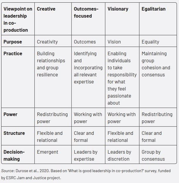 Similarities and differences in viewpoints on good leadership in co-production